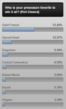 Saint Francis is an overwhelming favorite according to our fan vote.