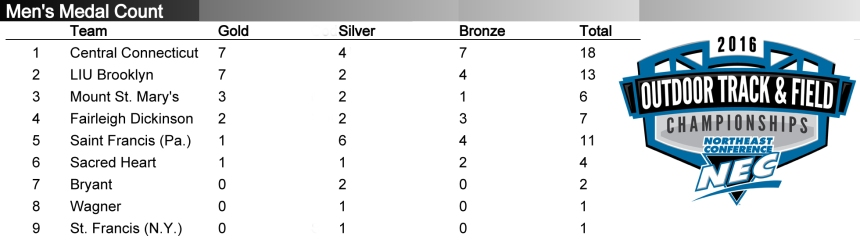 NEC_medal_count_2016-men