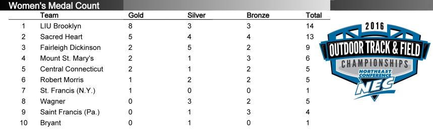 NEC_medal_count_2016-women